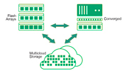 Multicloud Flash Fabric