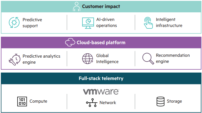 HPE InfoSight platform